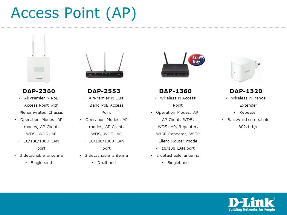 Access Point (AP) DAP-2360 DAP-2553 DAP-1360 DAP-1320