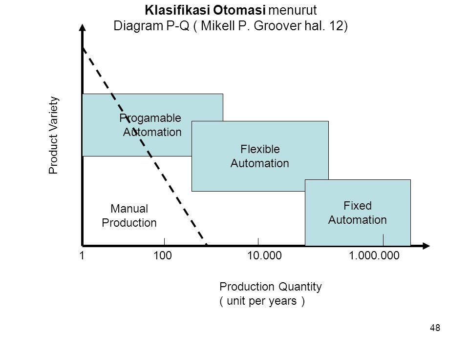 Klasifikasi Otomasi menurut Diagram P-Q ( Mikell P. Groover hal. 12)