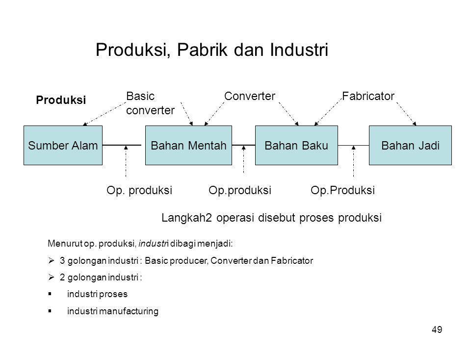Produksi, Pabrik dan Industri