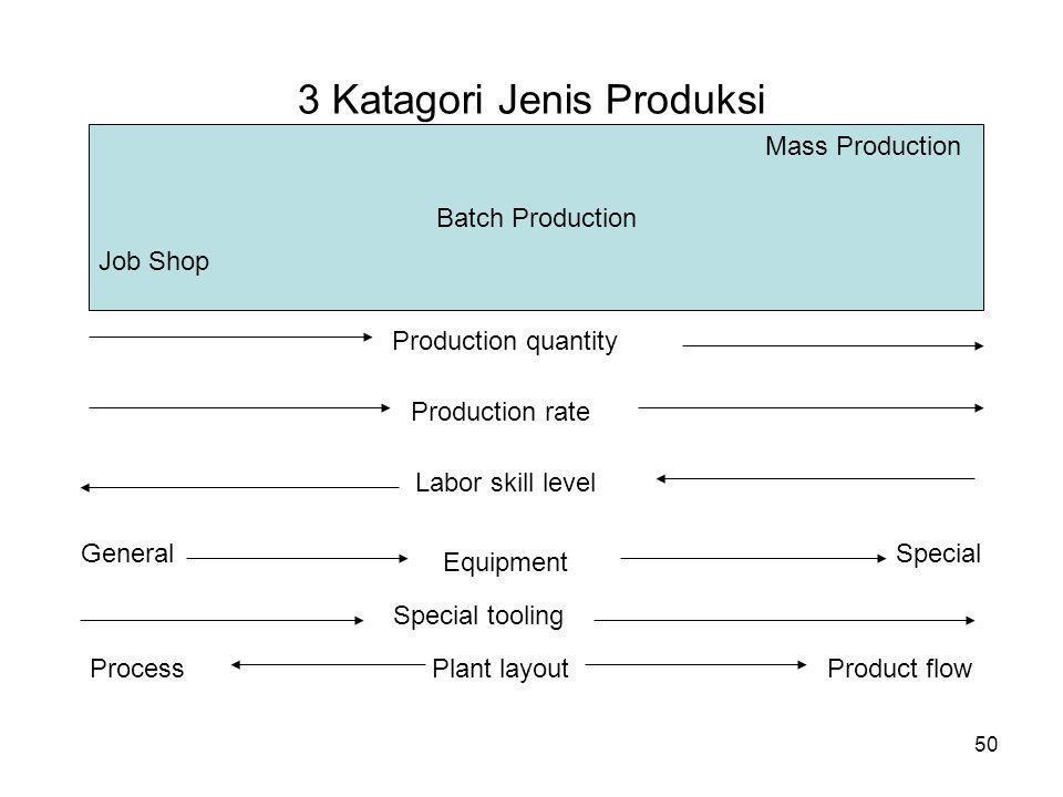 3 Katagori Jenis Produksi