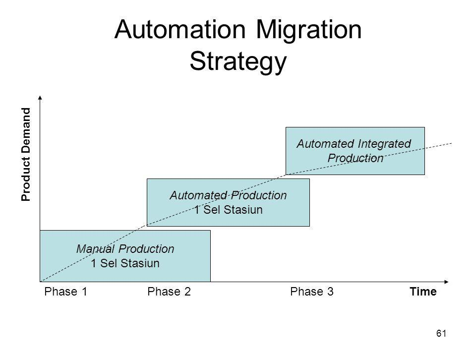 Automation Migration Strategy