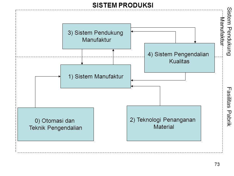 SISTEM PRODUKSI Sistem Pendukung Manufaktur 3) Sistem Pendukung