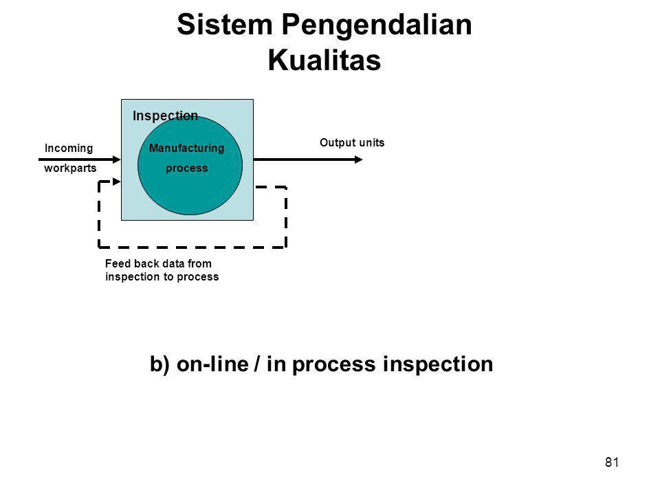Sistem Pengendalian Kualitas