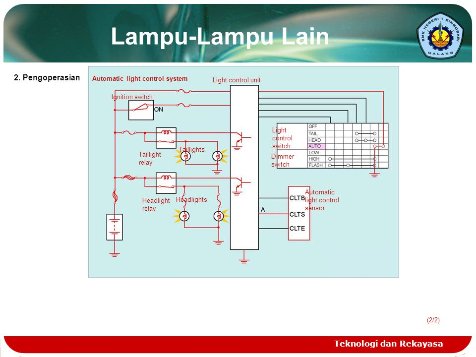 Lampu-Lampu Lain 2. Pengoperasian Teknologi dan Rekayasa