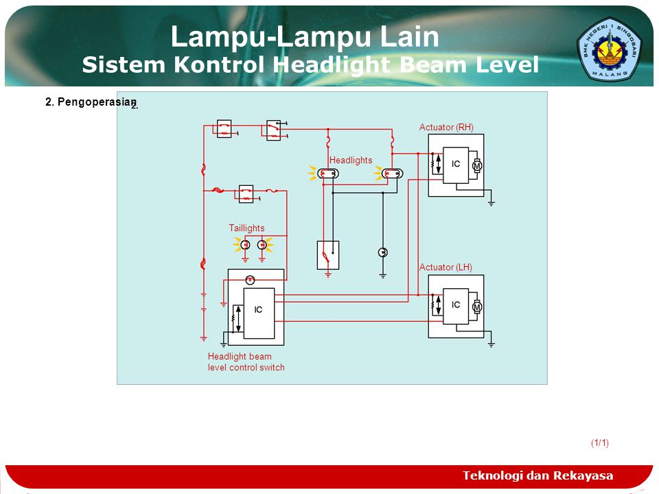 Lampu-Lampu Lain Sistem Kontrol Headlight Beam Level 2. Pengoperasian