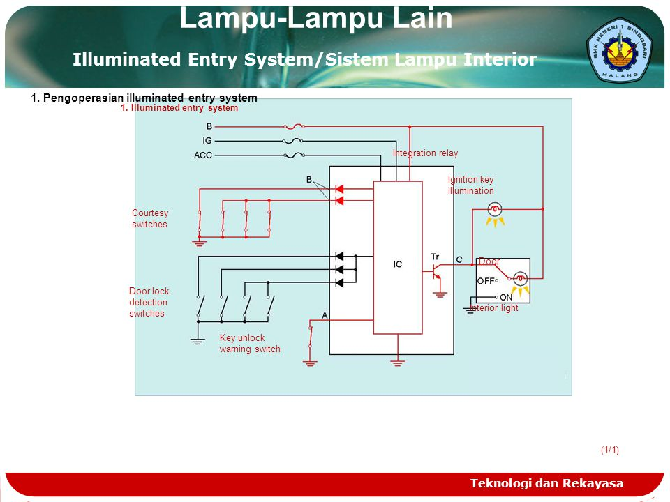 Lampu-Lampu Lain Illuminated Entry System/Sistem Lampu Interior