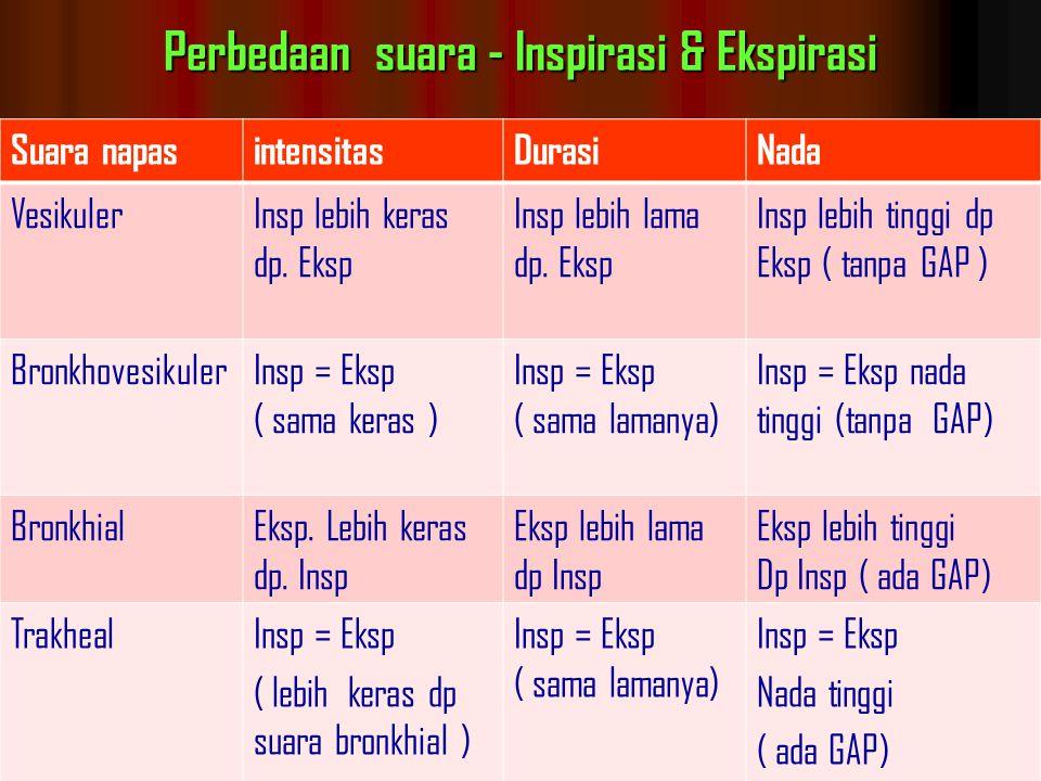 Perbedaan suara - Inspirasi & Ekspirasi