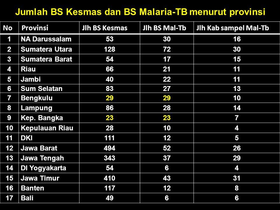 Jumlah BS Kesmas dan BS Malaria-TB menurut provinsi