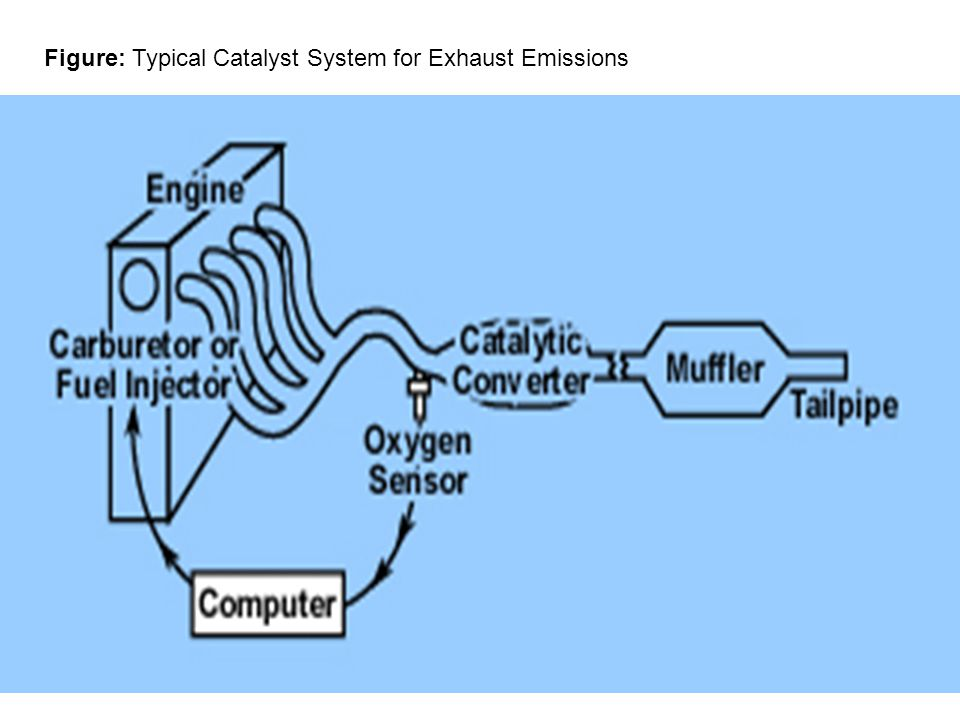 Figure: Typical Catalyst System for Exhaust Emissions