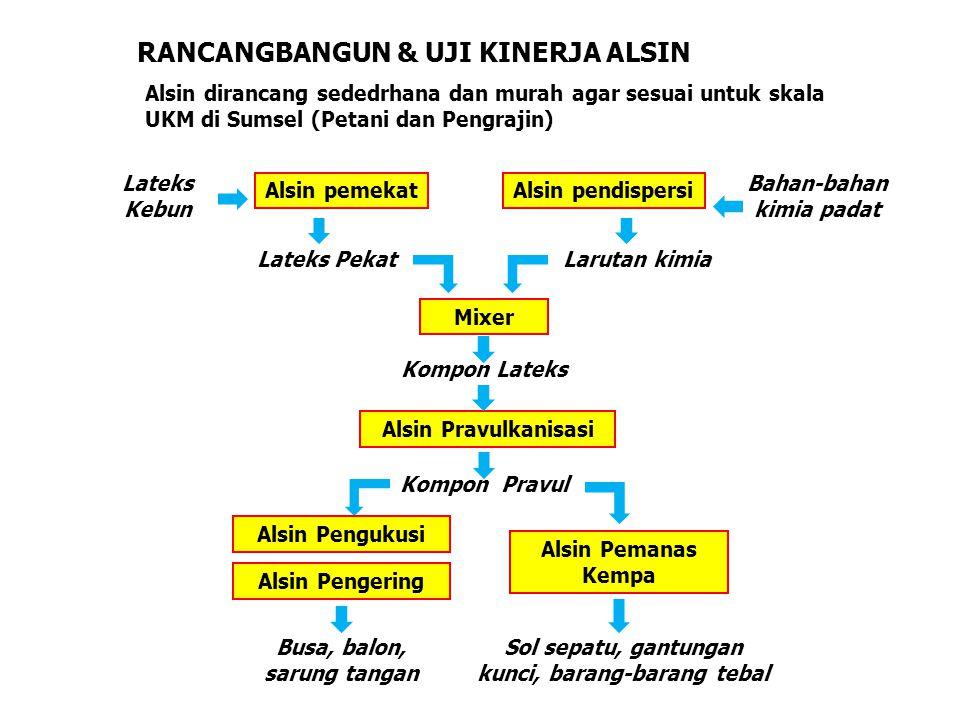 RANCANGBANGUN & UJI KINERJA ALSIN