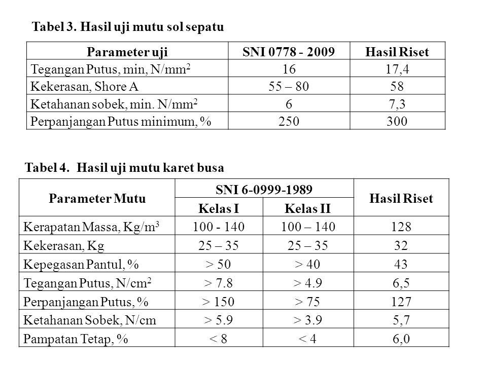 Tabel 3. Hasil uji mutu sol sepatu