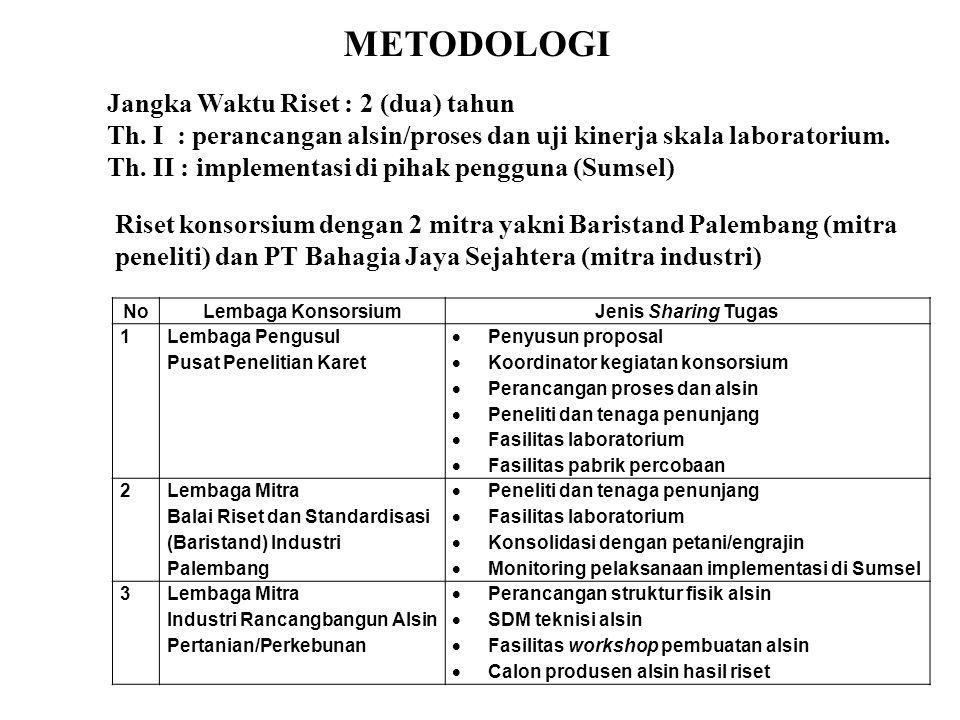 METODOLOGI Jangka Waktu Riset : 2 (dua) tahun