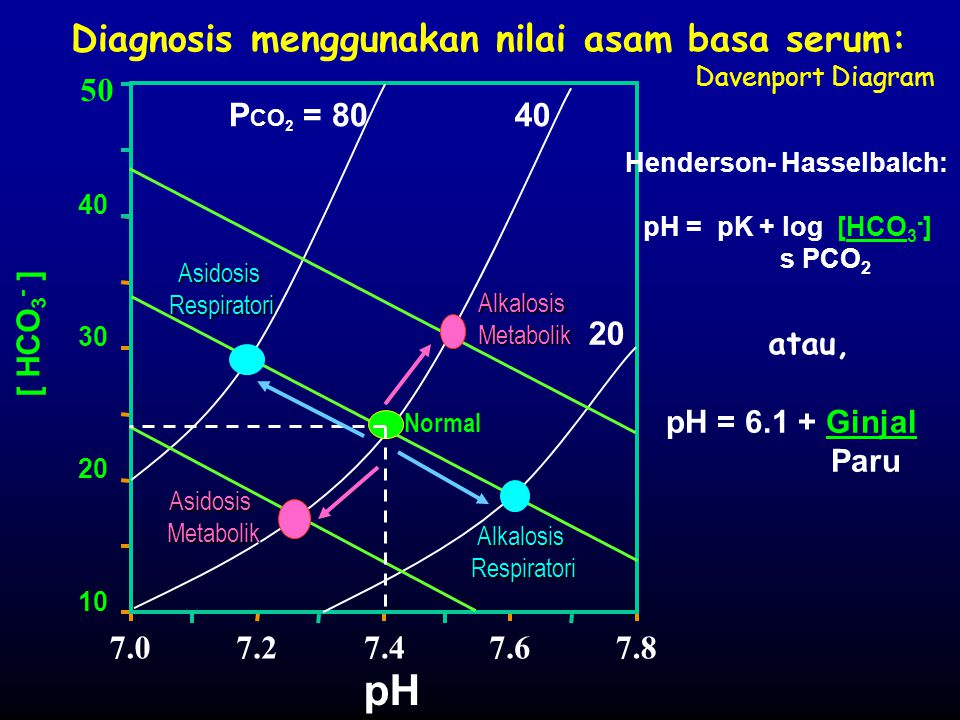 pH Diagnosis menggunakan nilai asam basa serum: Davenport Diagram 50