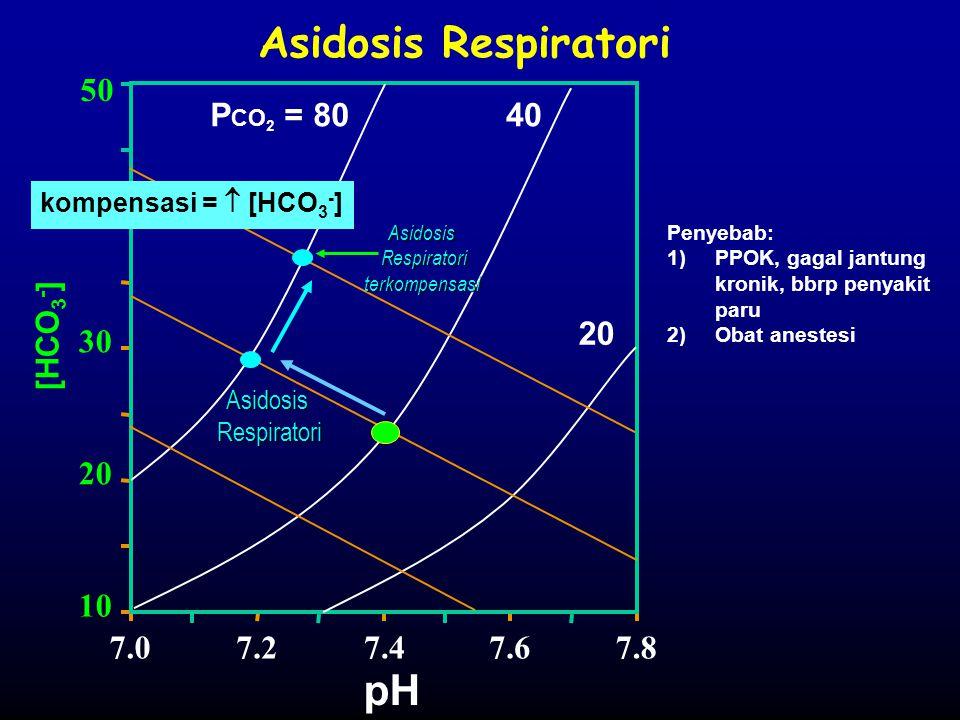 Respiratori terkompensasi