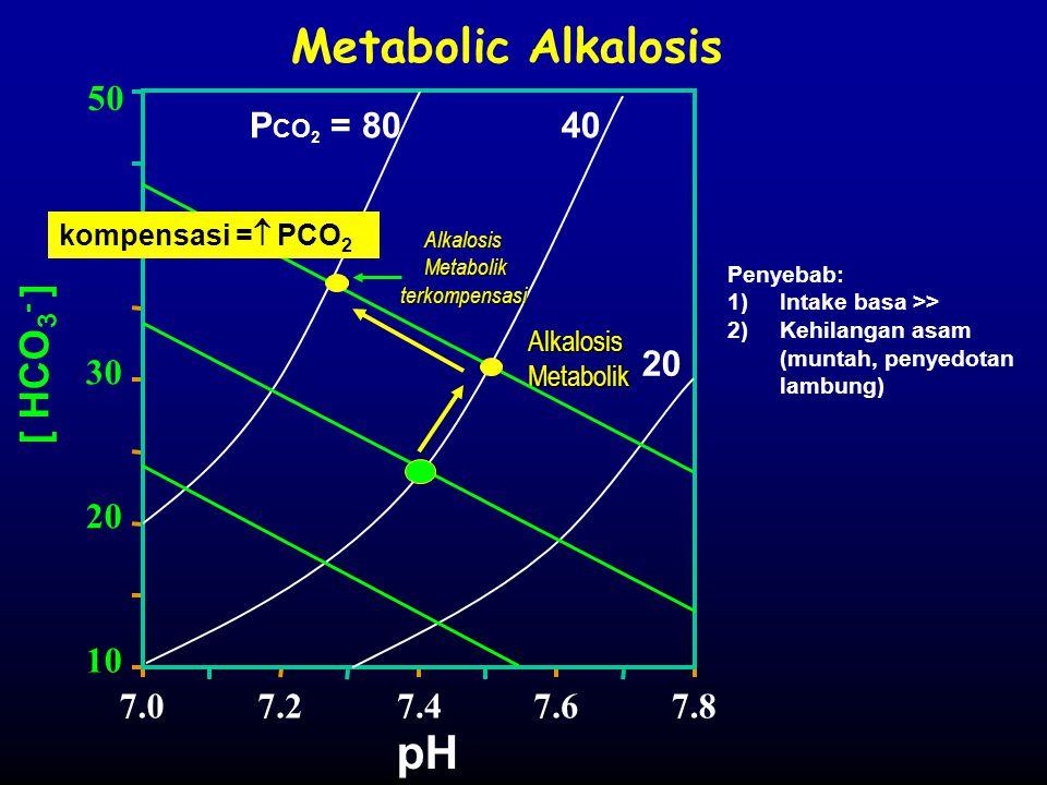 Metabolik terkompensasi