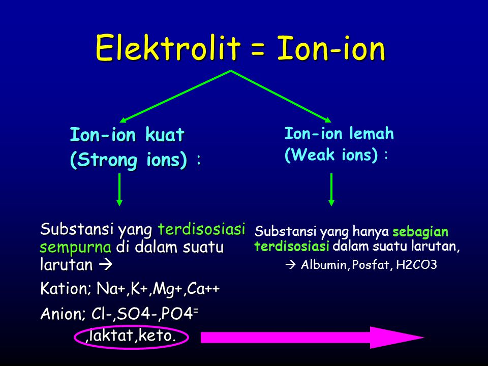 Elektrolit = Ion-ion Ion-ion kuat (Strong ions) : Ion-ion lemah