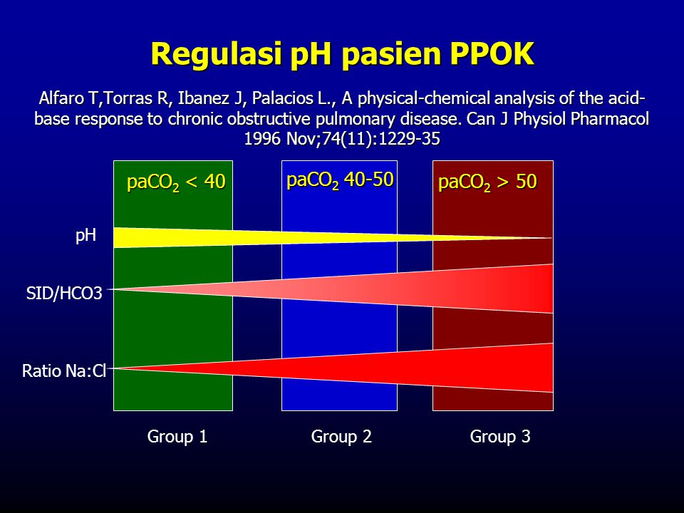 Regulasi pH pasien PPOK