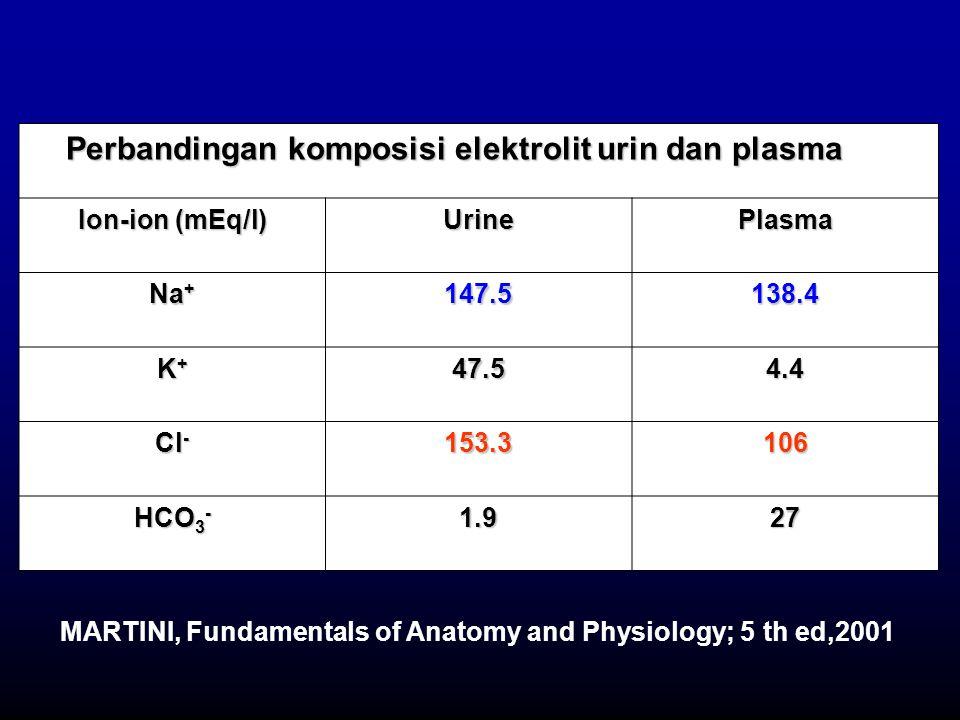Perbandingan komposisi elektrolit urin dan plasma From