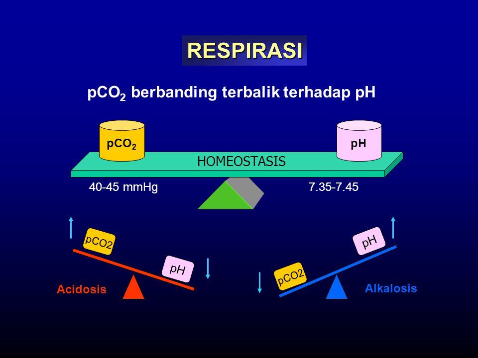 pCO2 berbanding terbalik terhadap pH