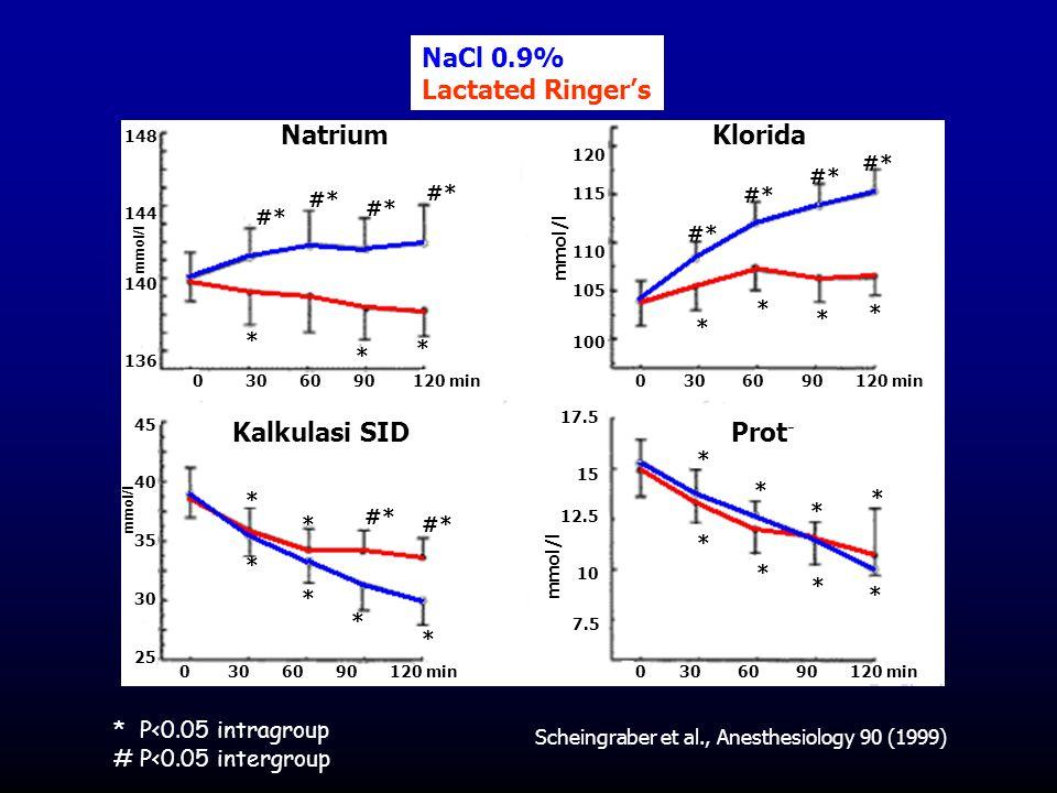 NaCl 0.9% Lactated Ringer's Natrium Klorida Kalkulasi SID Prot-