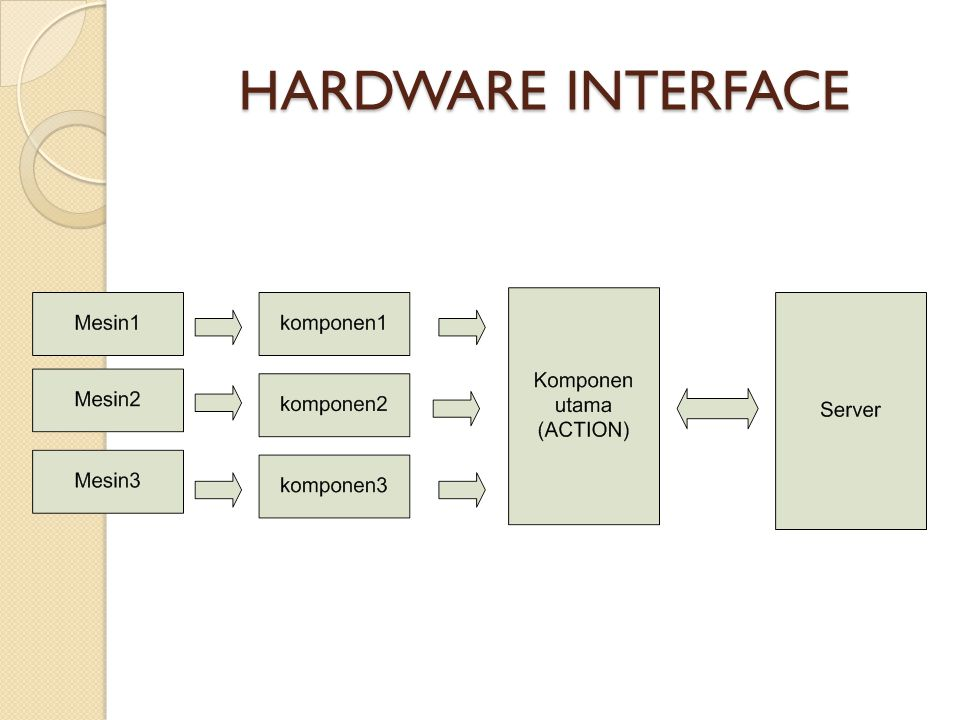 HARDWARE INTERFACE