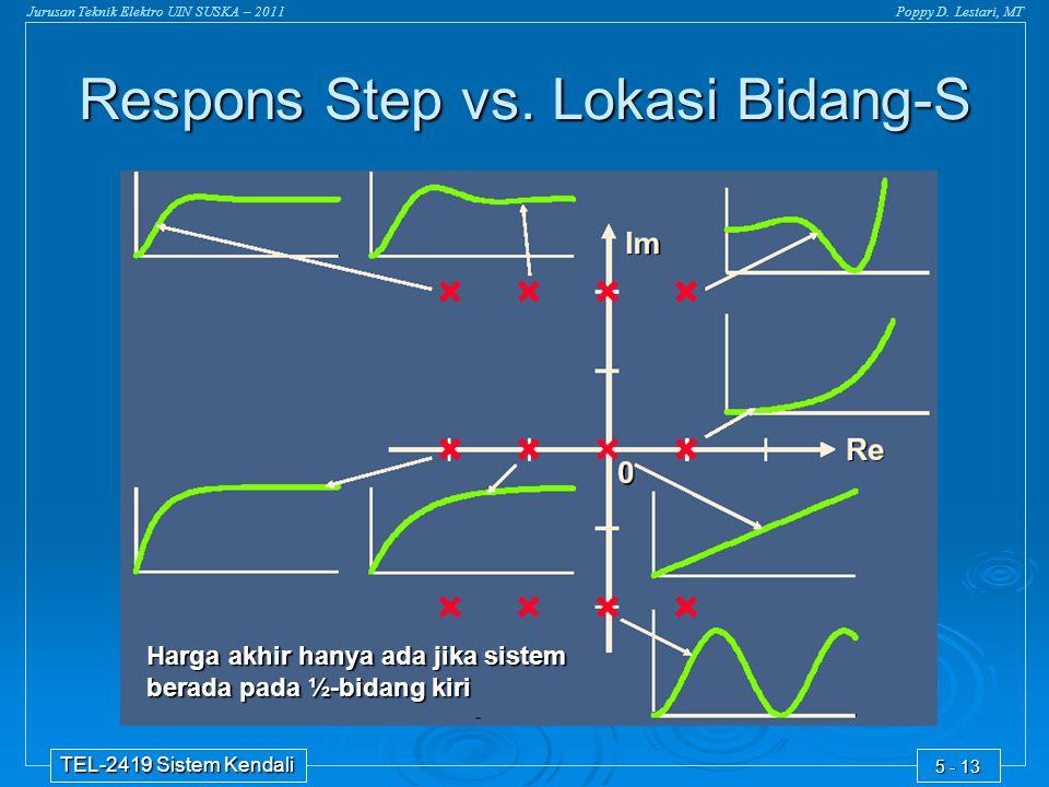 Respons Step vs. Lokasi Bidang-S