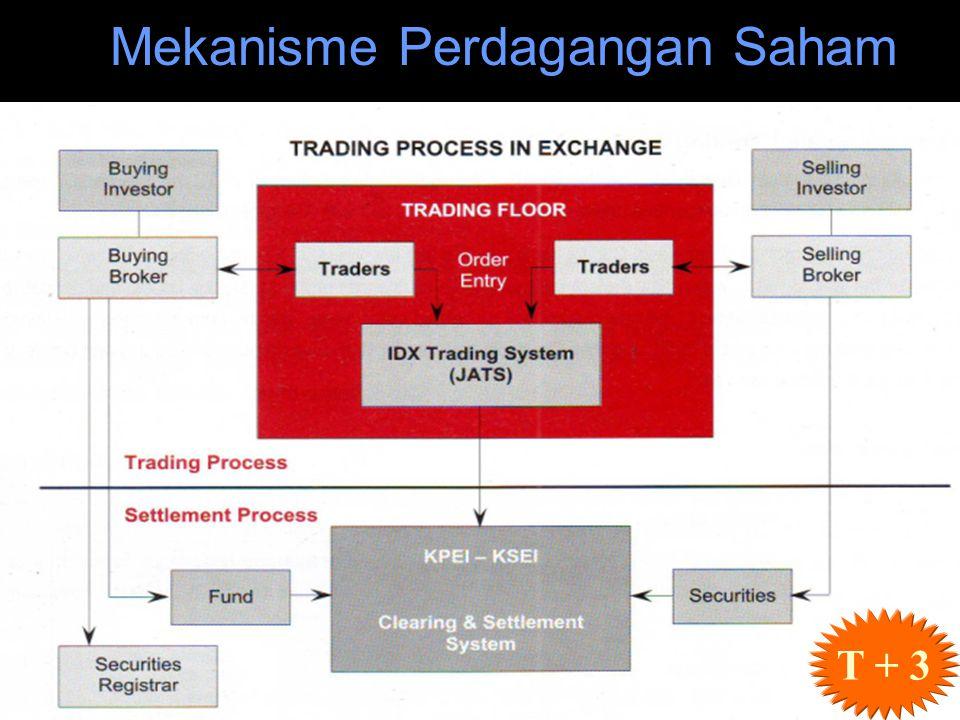 Mekanisme Perdagangan Saham