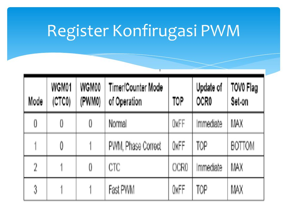 Register Konfirugasi PWM
