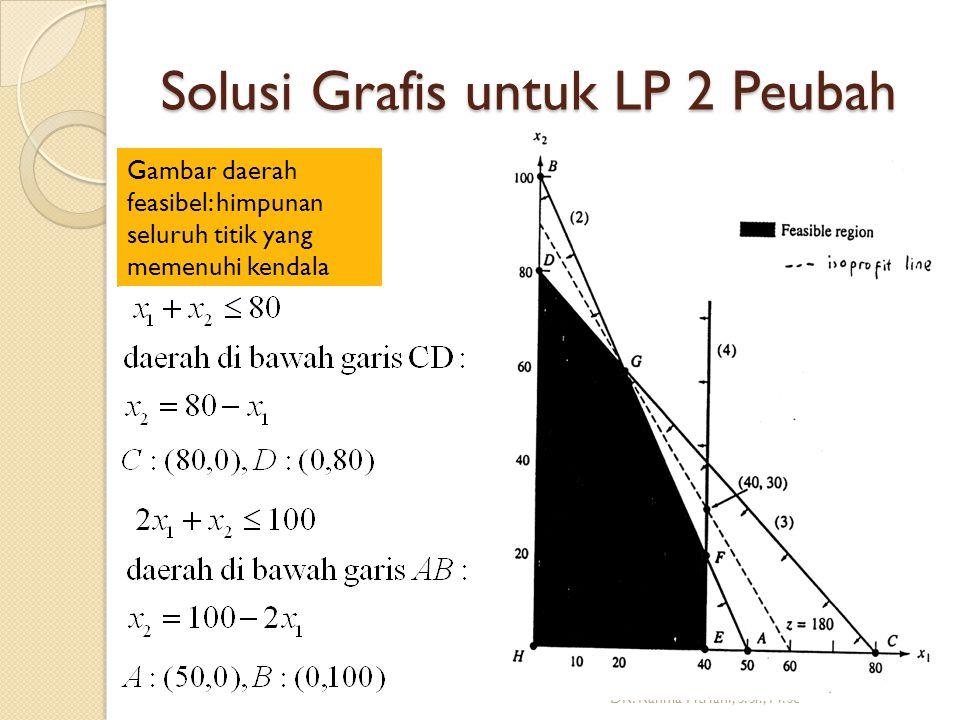 Solusi Grafis untuk LP 2 Peubah