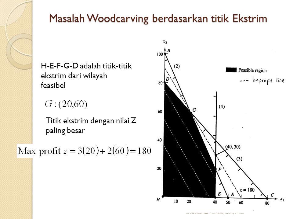 Masalah Woodcarving berdasarkan titik Ekstrim