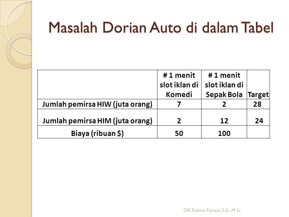 Masalah Dorian Auto di dalam Tabel