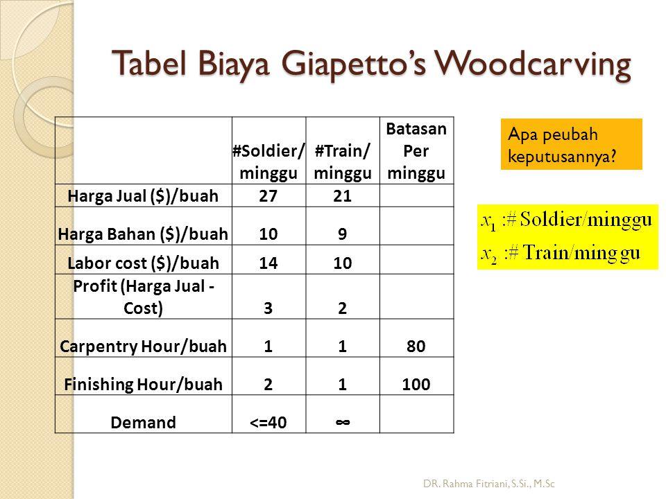 Tabel Biaya Giapetto's Woodcarving