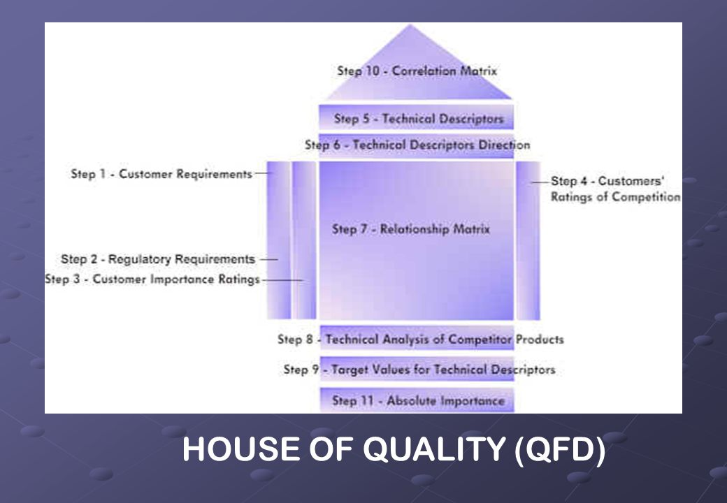 HOUSE OF QUALITY (QFD)