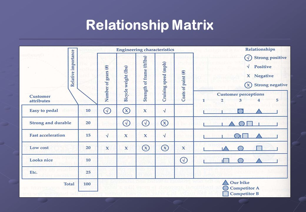 Relationship Matrix