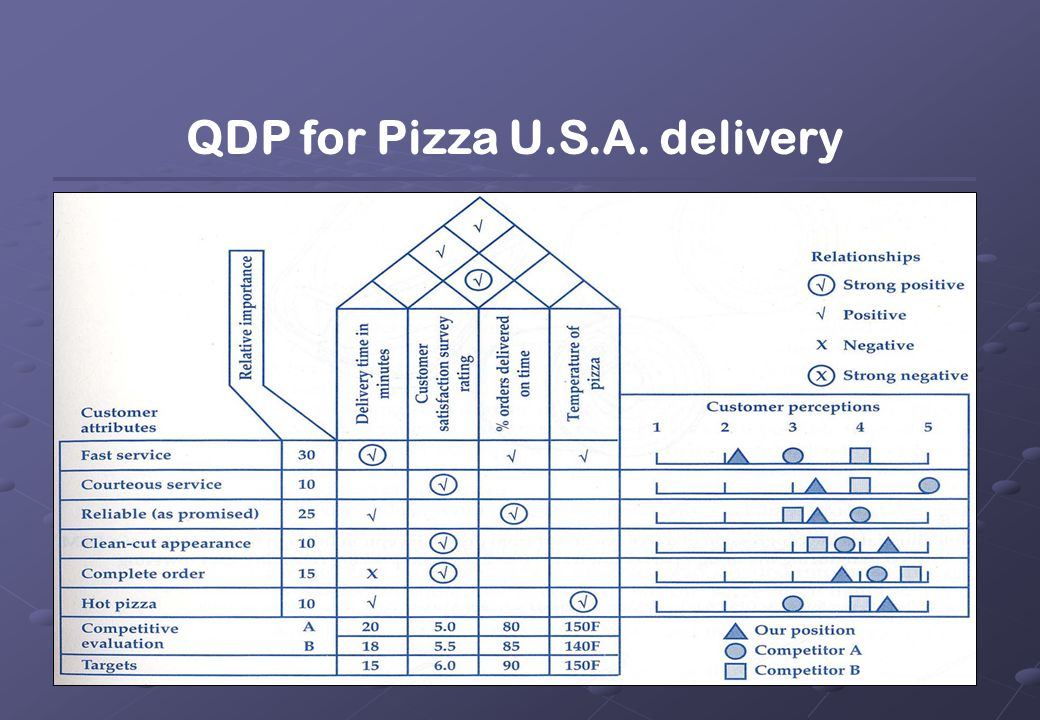QDP for Pizza U.S.A. delivery