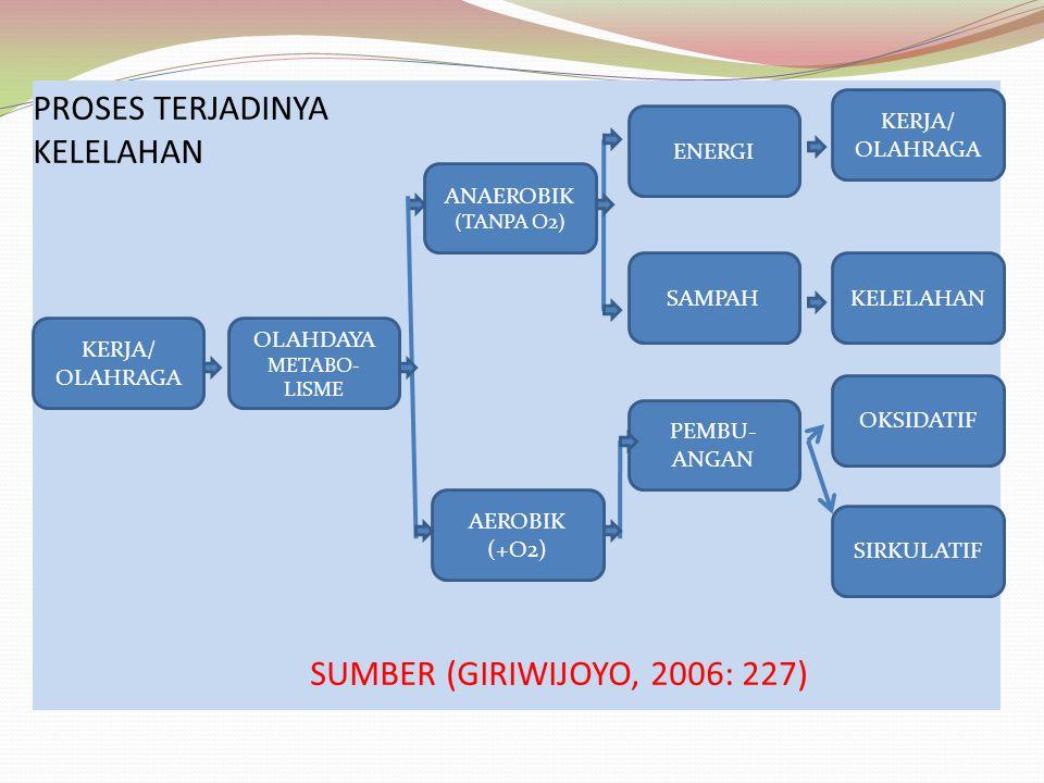 PROSES TERJADINYA KELELAHAN SUMBER (GIRIWIJOYO, 2006: 227)