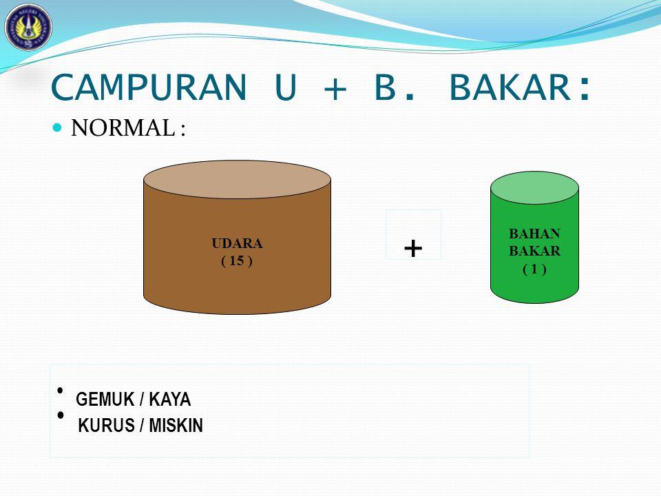 + CAMPURAN U + B. BAKAR: KURUS / MISKIN GEMUK / KAYA NORMAL : UDARA