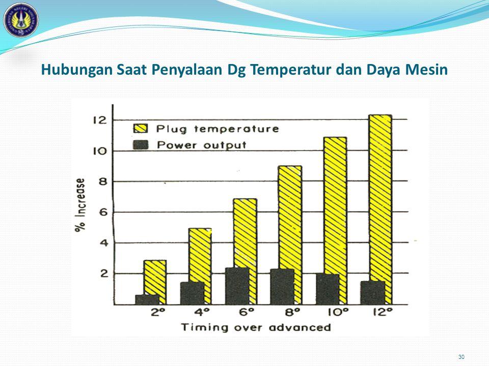 Hubungan Saat Penyalaan Dg Temperatur dan Daya Mesin