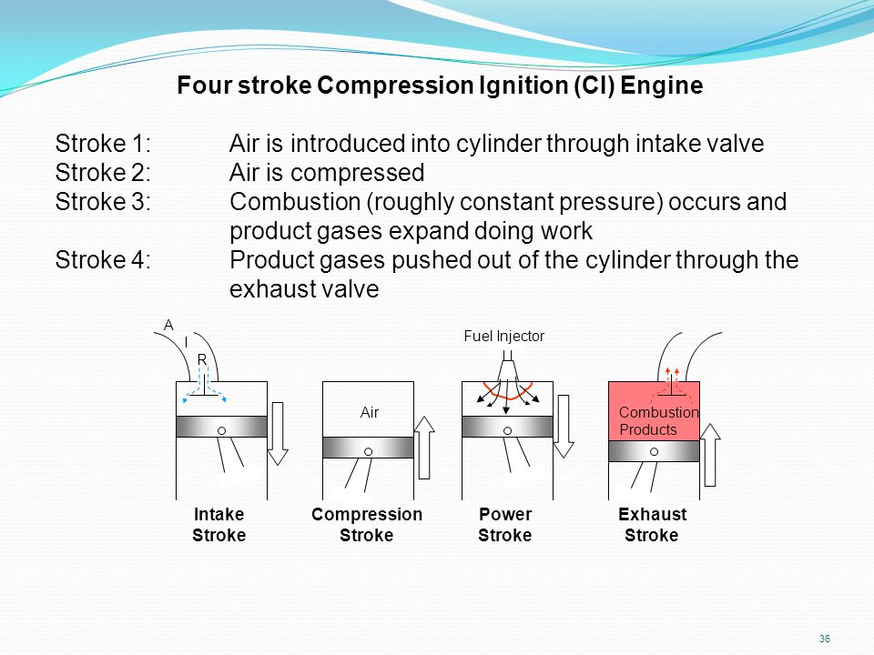 Four stroke Compression Ignition (CI) Engine