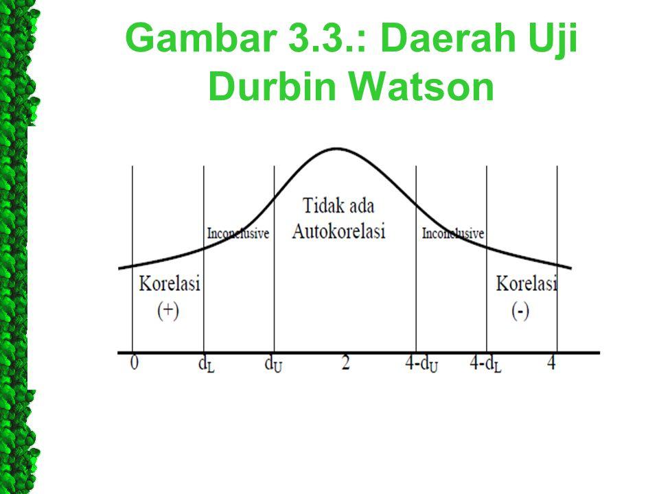 Gambar 3.3.: Daerah Uji Durbin Watson