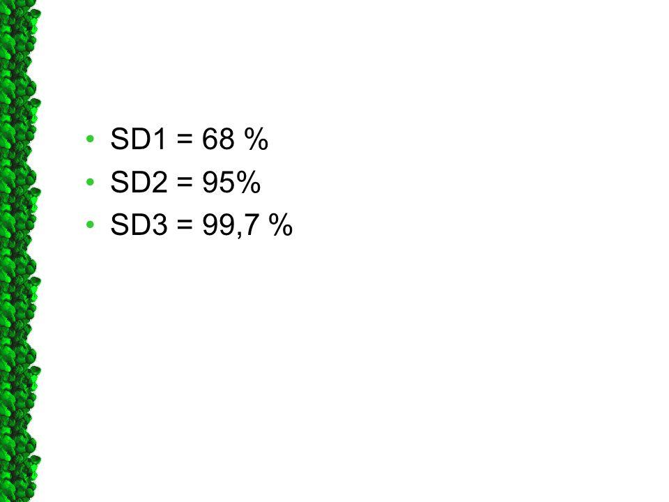 SD1 = 68 % SD2 = 95% SD3 = 99,7 %