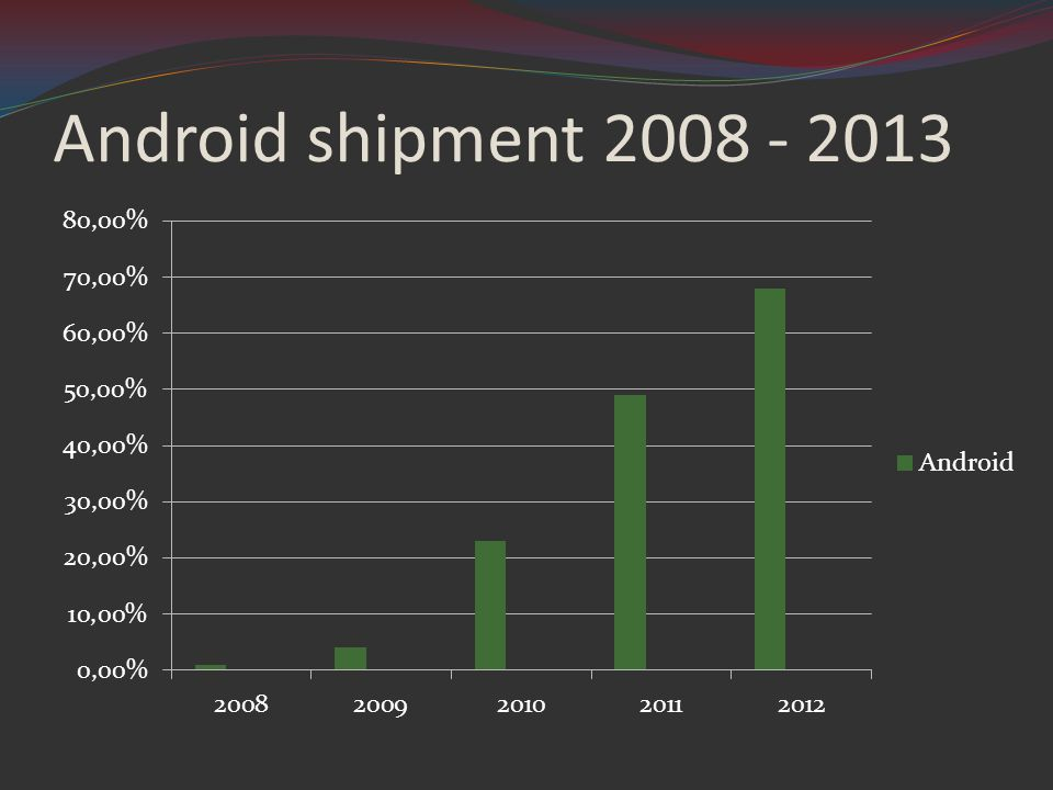 Android shipment