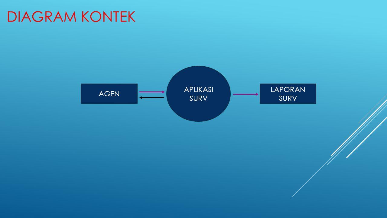 Diagram Kontek AGEN APLIKASI SURV LAPORAN