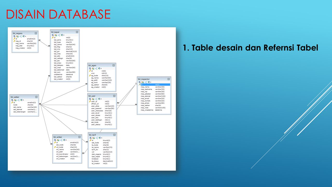 Disain DATABASE 1. Table desain dan Refernsi Tabel