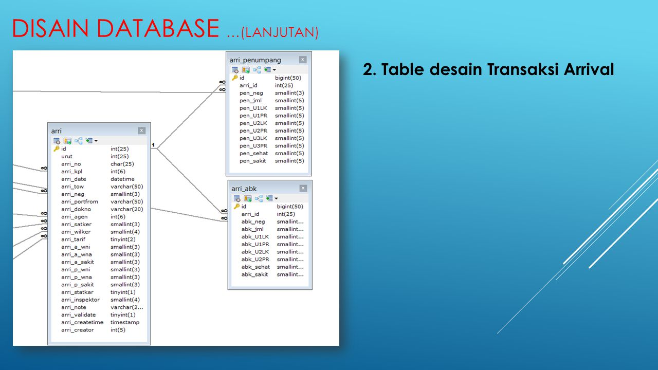 Disain DATABASE …(Lanjutan)