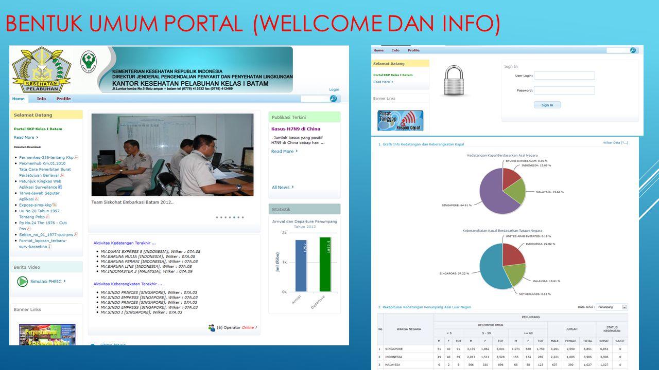 Bentuk Umum Portal (Wellcome dan info)