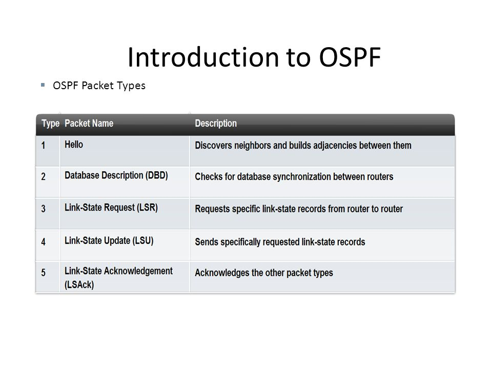 Introduction to OSPF OSPF Packet Types