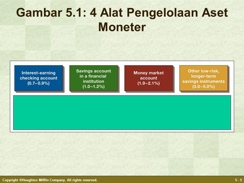 Gambar 5.1: 4 Alat Pengelolaan Aset Moneter