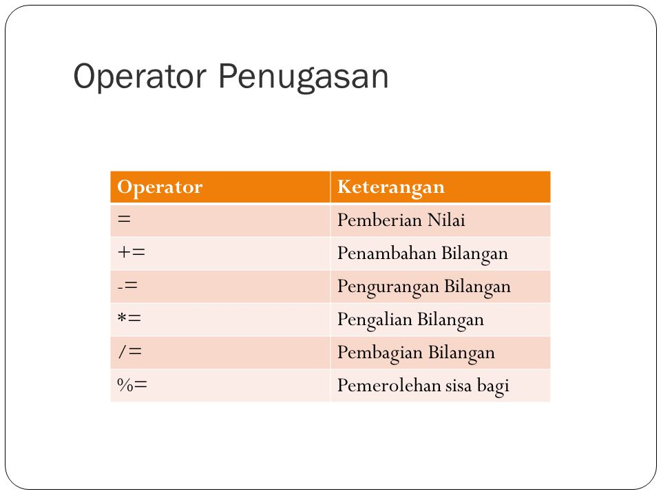 Operator Penugasan Operator Keterangan = Pemberian Nilai +=