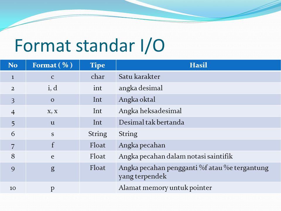Format standar I/O No Format ( % ) Tipe Hasil 1 c char Satu karakter 2